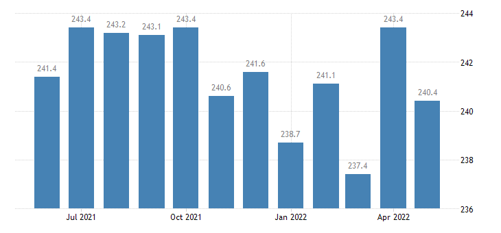 united states manufacturing employment in kentucky thous of persons m sa fed data
