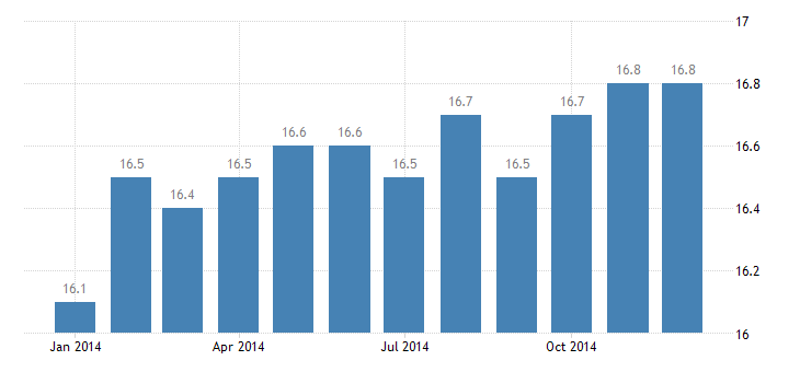 united states manufacturing employment in lafayette in msa thous of persons m nsa fed data