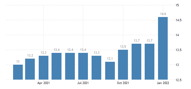 united states manufacturing employment in lafayette la msa thous of persons m nsa fed data