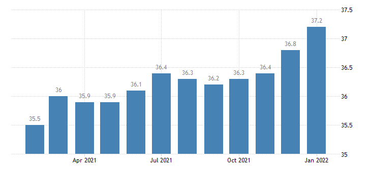 united states manufacturing employment in lancaster pa msa thous of persons m nsa fed data