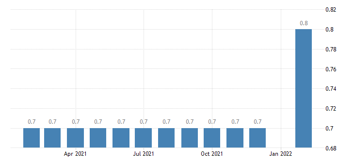 united states manufacturing employment in laredo tx msa thous of persons m nsa fed data