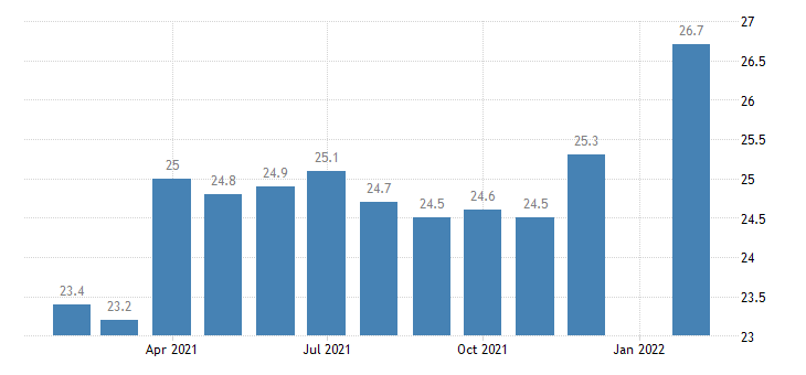 united states manufacturing employment in las vegas paradise nv msa thous of persons m nsa fed data