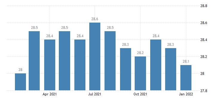 united states manufacturing employment in lexington fayette ky msa thous of persons m nsa fed data