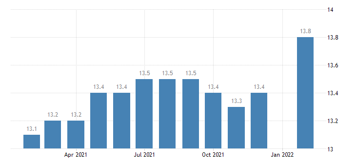 united states manufacturing employment in lincoln ne msa thous of persons m nsa fed data