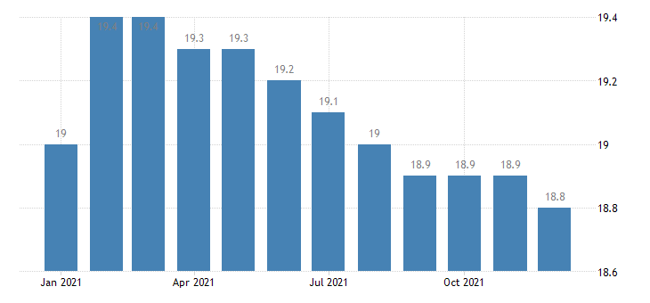 united states manufacturing employment in little rock north little rock conway ar msa thous of persons m nsa fed data