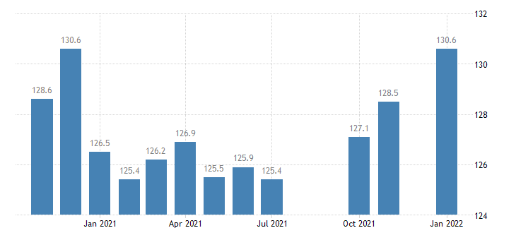 united states manufacturing employment in louisiana thous of persons m nsa fed data