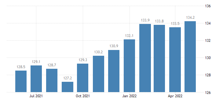 united states manufacturing employment in louisiana thous of persons m sa fed data
