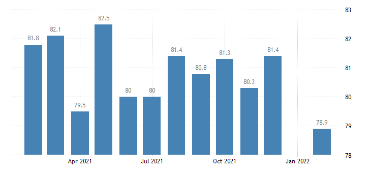 united states manufacturing employment in louisville ky in msa thous of persons m nsa fed data