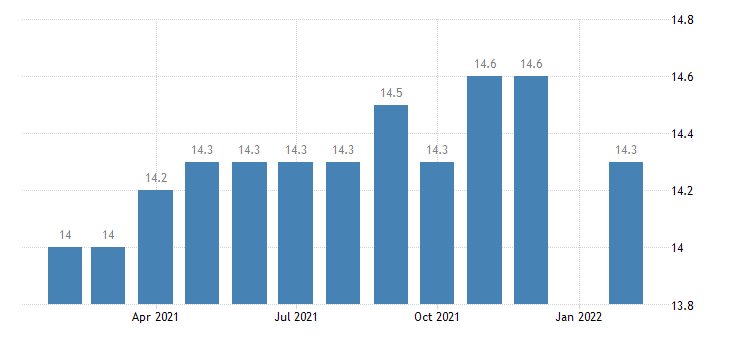 united states manufacturing employment in lynchburg va msa thous of persons m nsa fed data