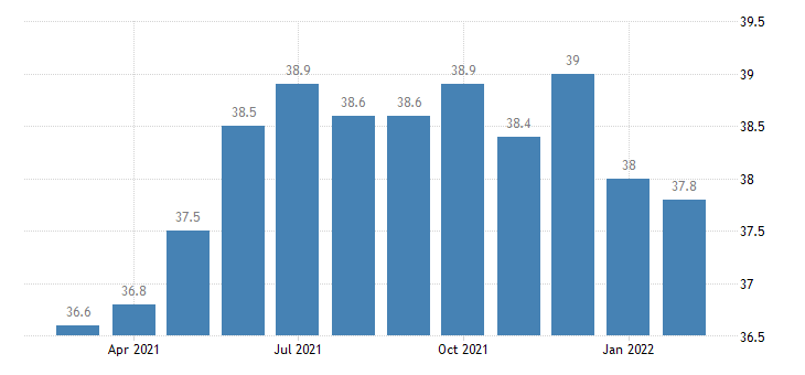 united states manufacturing employment in madison wi msa thous of persons m nsa fed data