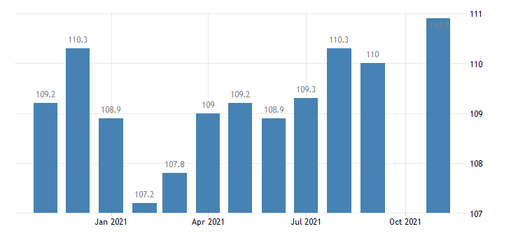 united states manufacturing employment in maryland thous of persons m nsa fed data