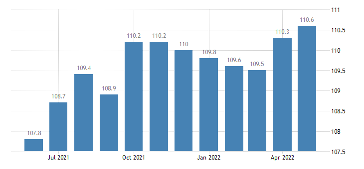 united states manufacturing employment in maryland thous of persons m sa fed data