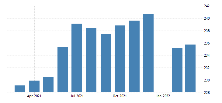 united states manufacturing employment in massachusetts thous of persons m nsa fed data