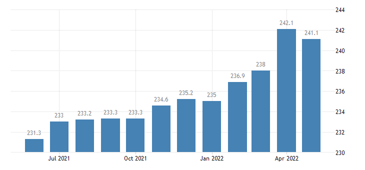 united states manufacturing employment in massachusetts thous of persons m sa fed data