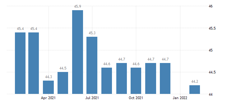 united states manufacturing employment in memphis tn ar ms msa thous of persons m nsa fed data