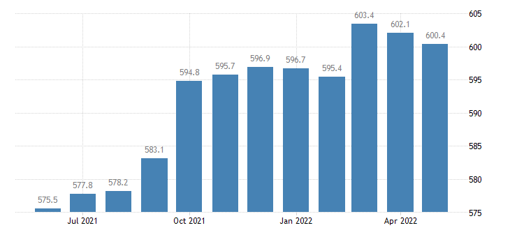 united states manufacturing employment in michigan thous of persons m sa fed data