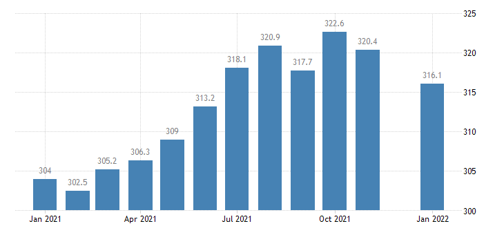 united states manufacturing employment in minnesota thous of persons m nsa fed data
