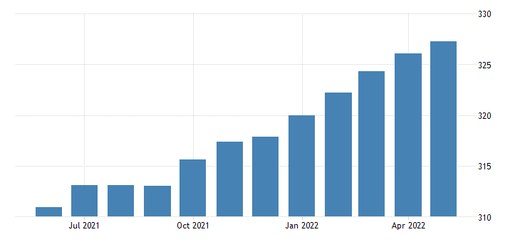 united states manufacturing employment in minnesota thous of persons m sa fed data