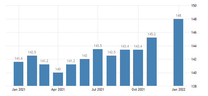 united states manufacturing employment in mississippi thous of persons m nsa fed data