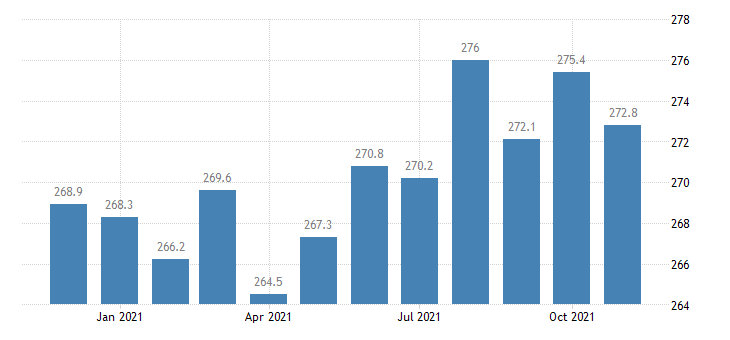 united states manufacturing employment in missouri thous of persons m nsa fed data