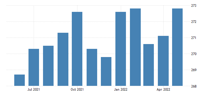 united states manufacturing employment in missouri thous of persons m sa fed data