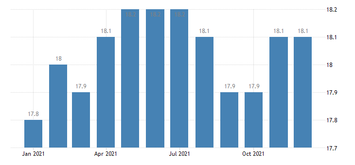 united states manufacturing employment in mobile al msa thous of persons m nsa fed data