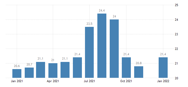 united states manufacturing employment in modesto ca msa thous of persons m nsa fed data