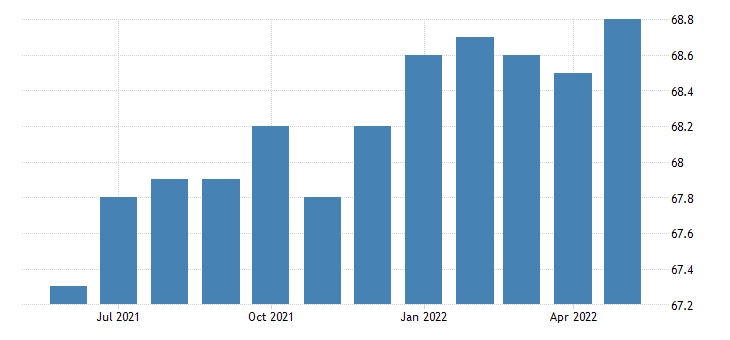 united states manufacturing employment in new hampshire thous of persons m sa fed data