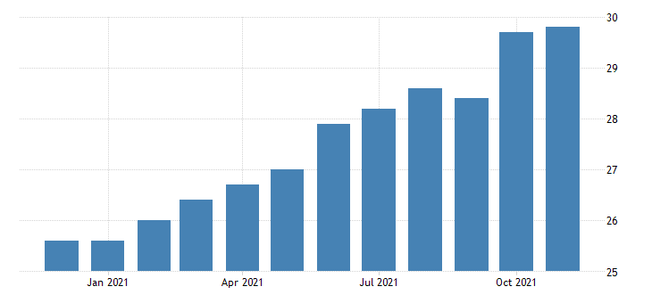 united states manufacturing employment in new mexico thous of persons m nsa fed data