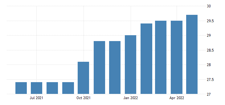 united states manufacturing employment in new mexico thous of persons m sa fed data