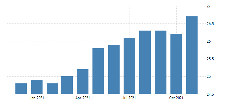 united states manufacturing employment in north dakota thous of persons m nsa fed data