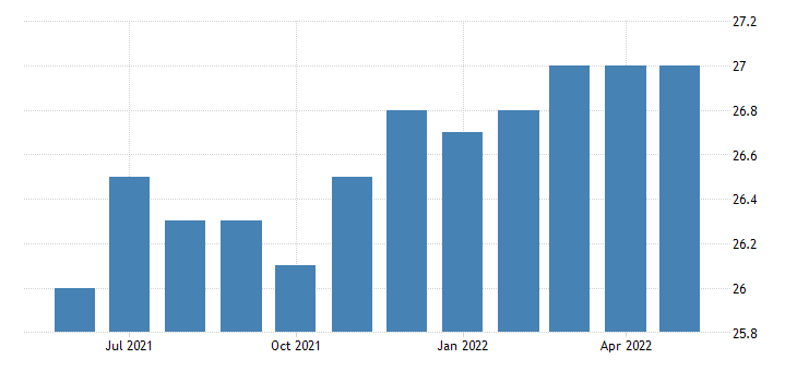 united states manufacturing employment in north dakota thous of persons m sa fed data