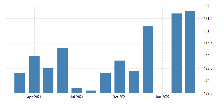 united states manufacturing employment in oklahoma thous of persons m nsa fed data