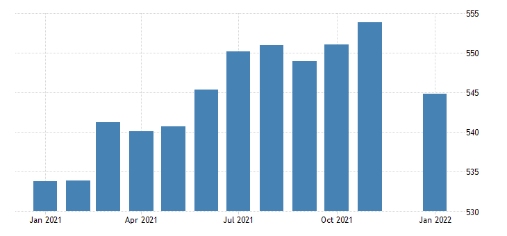 united states manufacturing employment in pennsylvania thous of persons m nsa fed data