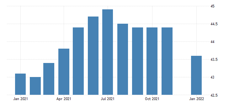 united states manufacturing employment in south dakota thous of persons m nsa fed data