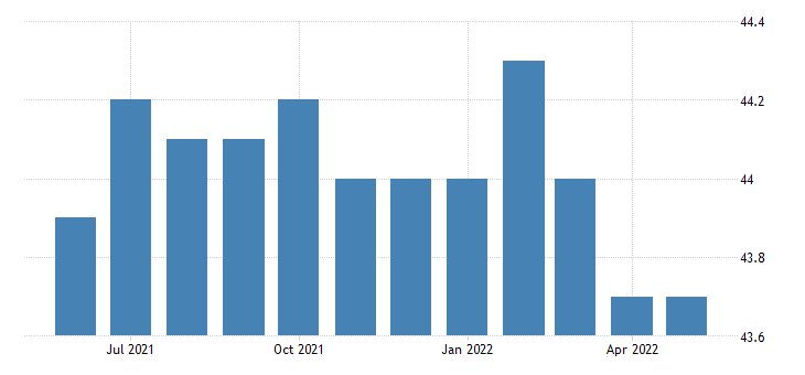 united states manufacturing employment in south dakota thous of persons m sa fed data