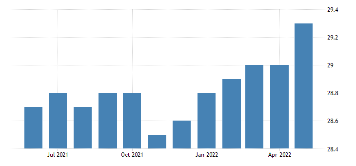 united states manufacturing employment in vermont thous of persons m sa fed data