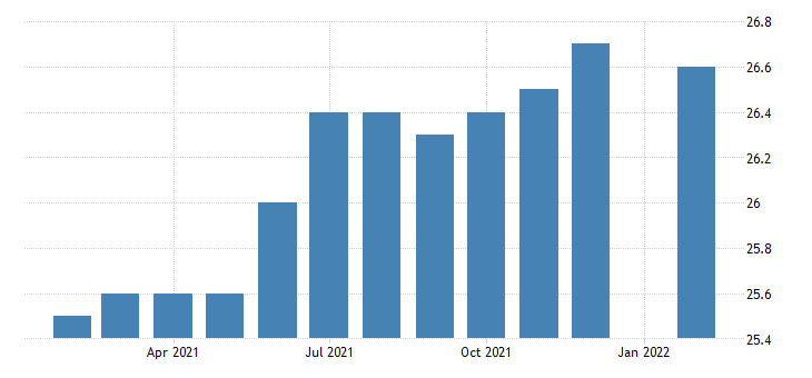united states manufacturing employment in worcester ma ct necta thous of persons m nsa fed data