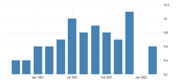 united states manufacturing employment in wyoming thous of persons m nsa fed data