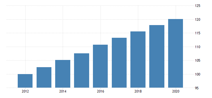 united states manufacturing nondurable goods sector capital services fed data