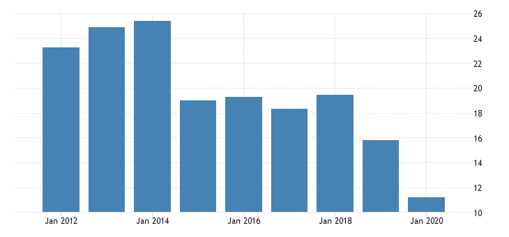 united states manufacturing nondurable goods sector chemical products cost of energy fed data