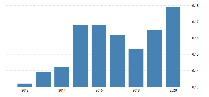 united states manufacturing nondurable goods sector food and beverage and tobacco products capital factor shares fed data