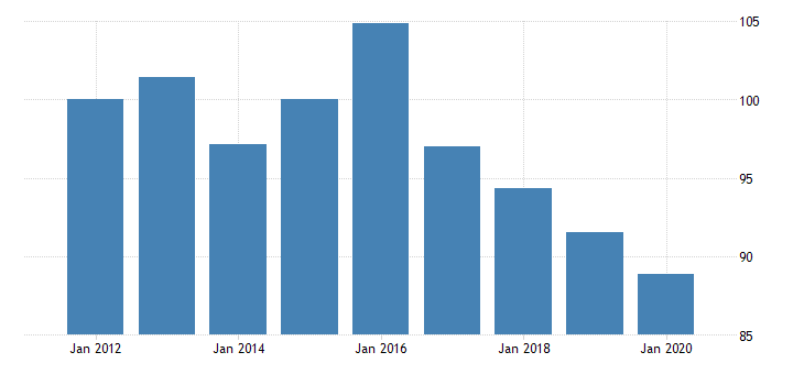 united states manufacturing nondurable goods sector materials fed data