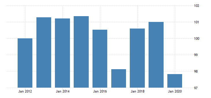 united states manufacturing nondurable goods sector paper products multifactor productivity fed data