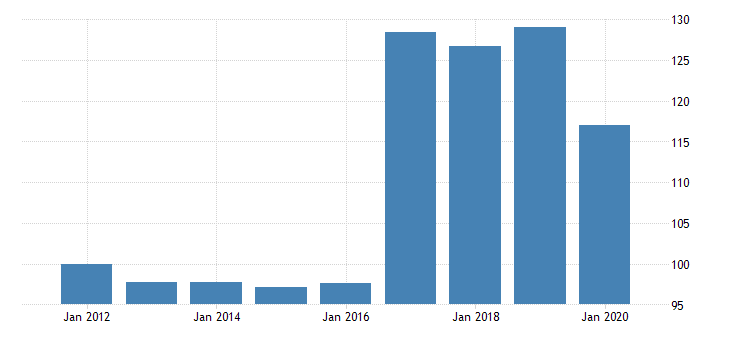 united states manufacturing nondurable goods sector paper products purchased services fed data