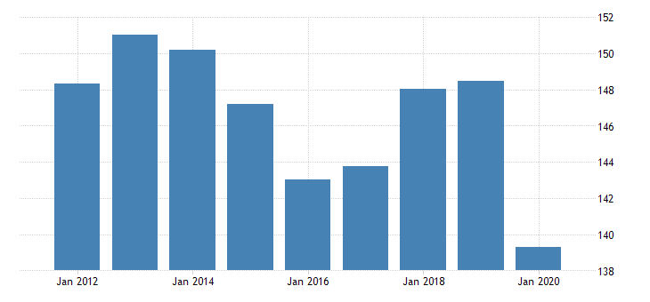 united states manufacturing nondurable goods sector paper products value of production fed data
