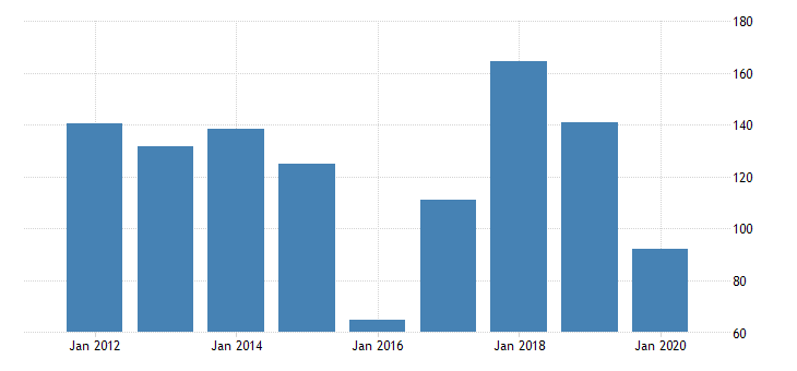 united states manufacturing nondurable goods sector petroleum and coal products capital payments fed data