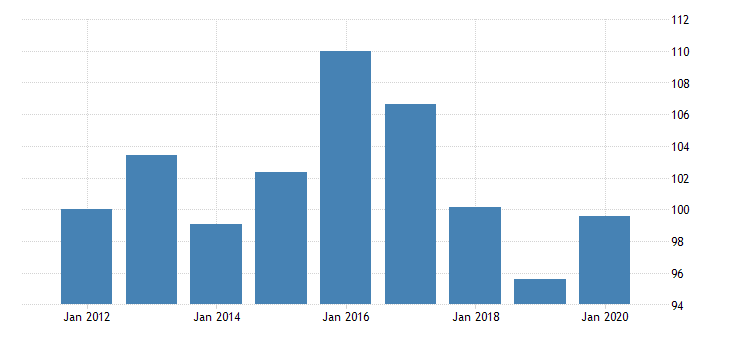 united states manufacturing nondurable goods sector petroleum and coal products contribution of materials intensity fed data