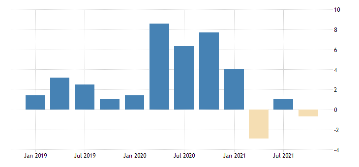 united states manufacturing nondurable goods sector real hourly compensation fed data