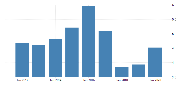 united states manufacturing nondurable goods sector textile mills and textile product mills capital payments fed data